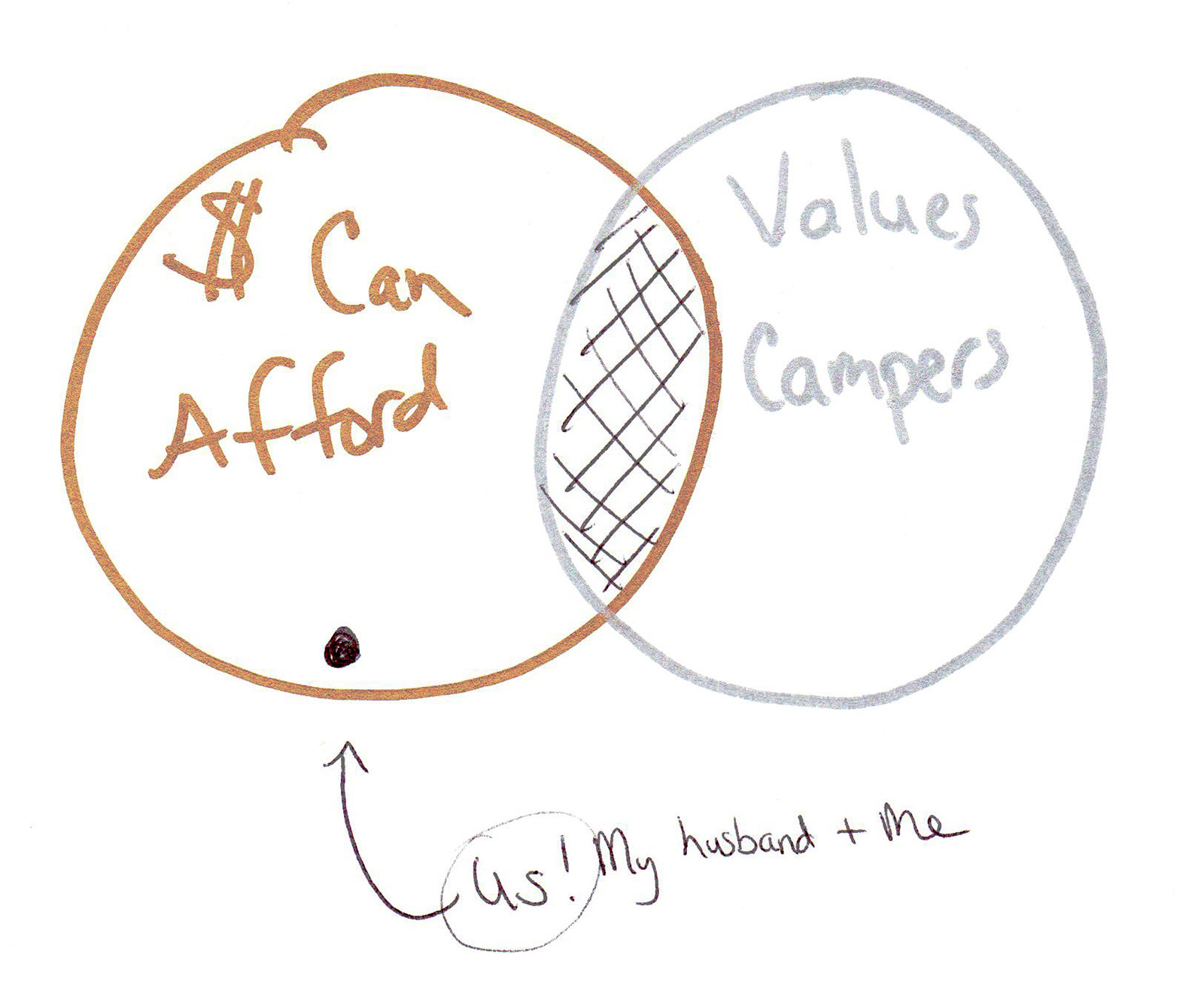 """As you can see - we did NOT value a """"camper"""" in the sense of the widget itself.  Even when we purchased, it wasn't buying """"the camper"""" perse that we valued….more on that in a minute though.     So the old diagram, which in most markets is what is used for marketing, can be summed up by this:"""