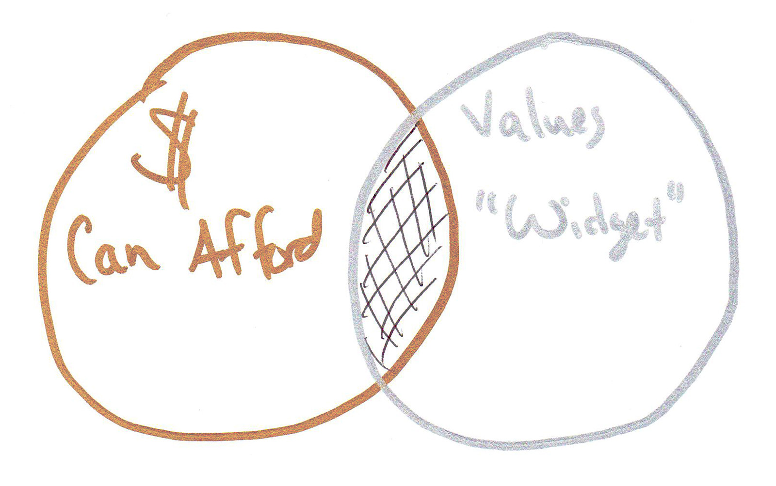 That middle overlapping part is the definition of an Avatar Chaser, with all of the problems that come along with it...oversaturation, crazy competition, price sensitive buyers and all.     Think about it - that diagram works pretty good PRIOR TO over-saturation.  Or prior to supply being larger than demand.  That's how all markets start.  That's how it likely was back in the days when you had to be a chemist to also be a photographer.  Bigger skill set needed, bigger bar to enter, low competition, high demand.  My, have things changed.     But I want you to take a look at where my husband and I fall into a NEW Venn diagram...